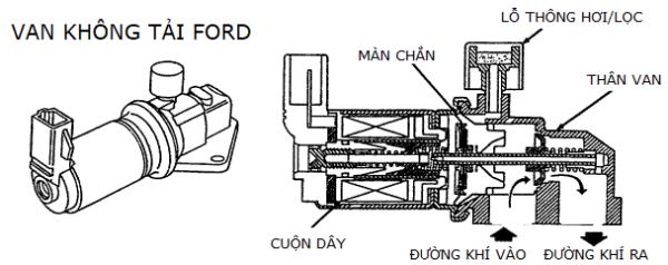 Van không tải Ford