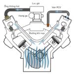Sơ đồ thông khí PCV